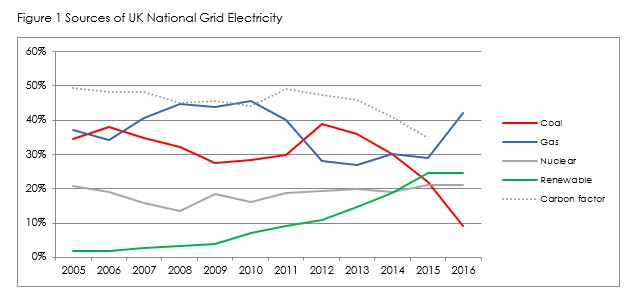 National Grid Electricity